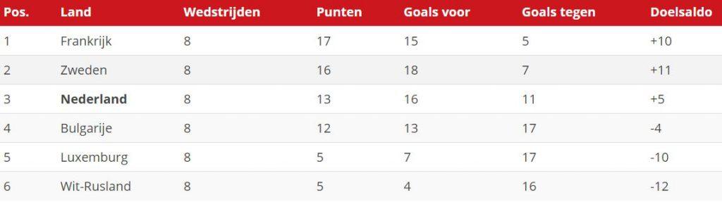 Nederlands Elftal bij WIN